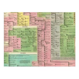Timeline Kingdoms of Greece Postcard