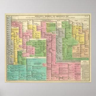 Timeline Kingdoms of Greece Poster