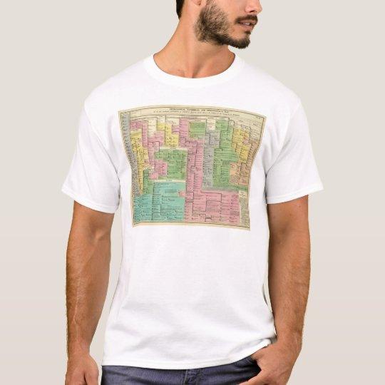 Timeline Kingdoms of Greece T-Shirt