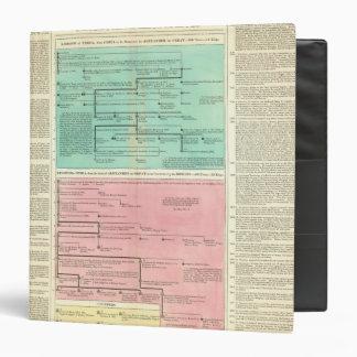 Timeline of Persia and Syria Vinyl Binders