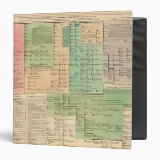 Timeline of the Anglo Saxons from 455 to 1066 Binder