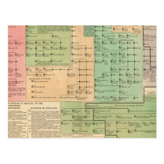 Timeline of the Anglo Saxons from 455 to 1066 Postcard