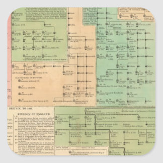 Timeline of the Anglo Saxons from 455 to 1066 Square Sticker