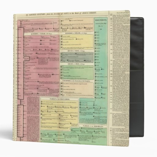 Timeline of the Sacred Biblical History 3 Ring Binders