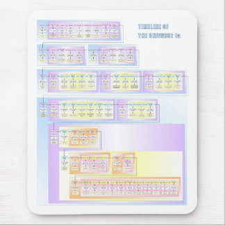 Timeline of the Universe Mouse Pad