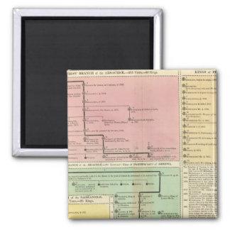 Timeline Parthinians Magnet