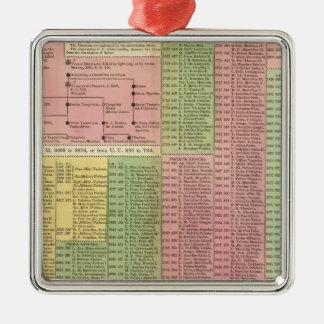 Timeline Roman Rulers Metal Ornament