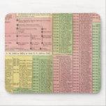 Timeline Roman Rulers Mousepad