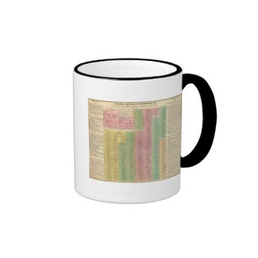 Timeline Roman Rulers Mugs