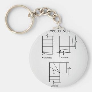 Tipo de pasos para el diseño de la escalera llavero redondo tipo pin