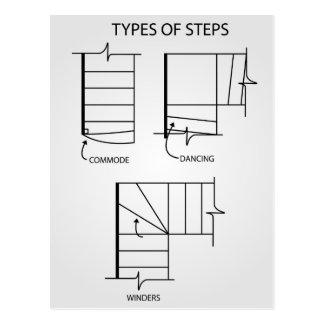 Tipo de pasos para el diseño de la escalera postales