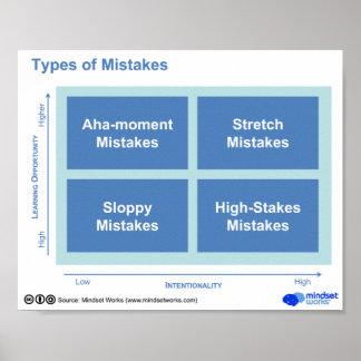 Tipos de errores póster