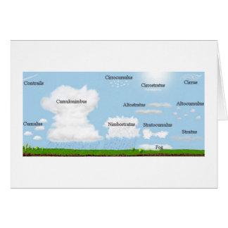 Tipos de la nube felicitación