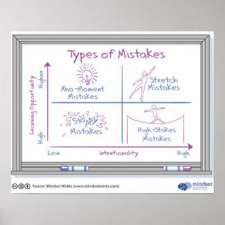 Tipos de poster de los errores por los trabajos póster