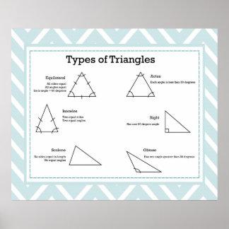 Tipos de UPDATED de los triángulos Poster