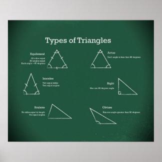 Tipos de *UPDATED* de los triángulos Póster