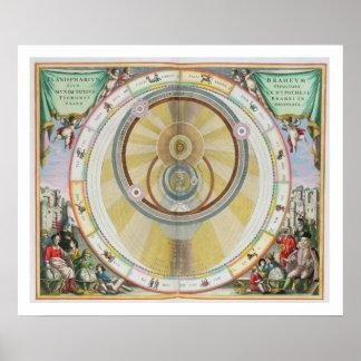 Trace mostrar el sistema de Tycho Brahe de Orbi pl Poster