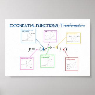 Transformaciones de las funciones exponenciales póster