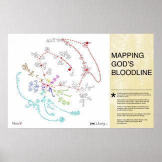 Trazado del Bloodline de dios Posters