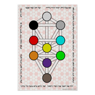 Tree of the Sefirot with Ana b'Koach Poster