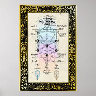 Tree of the Sefirot with Tarot Major Arcana Poster