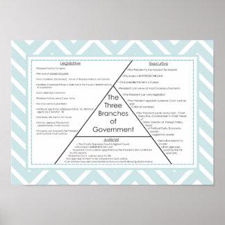 Tres ramas de gobierno póster