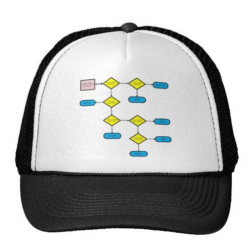 Tropical Destination Flow Chart Trucker Hat