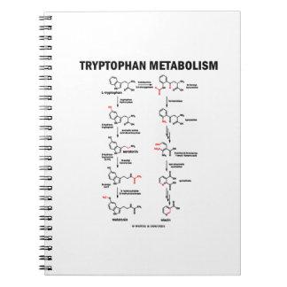 Tryptophan Metabolism (Chemistry) Notebook