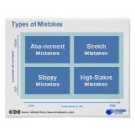 Types of Mistakes Posters