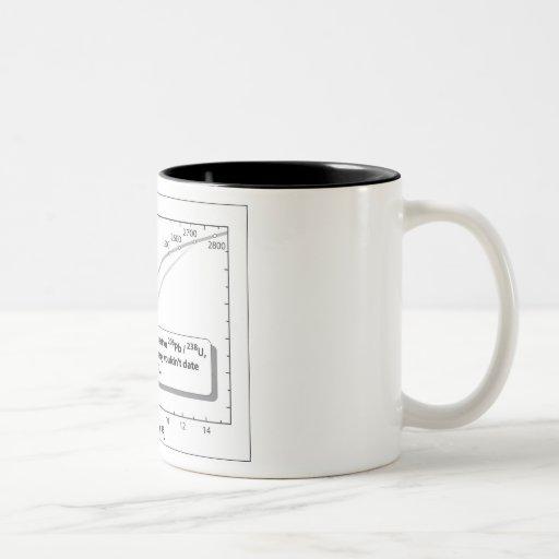 U-Pb dating Mug