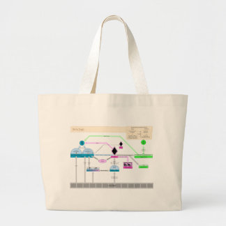 U. S. Federal Government Procedures in 1787 Chart Canvas Bags