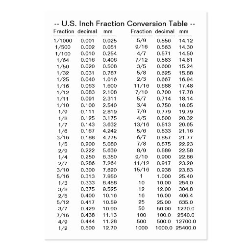mm to fraction inches conversion chart pdf