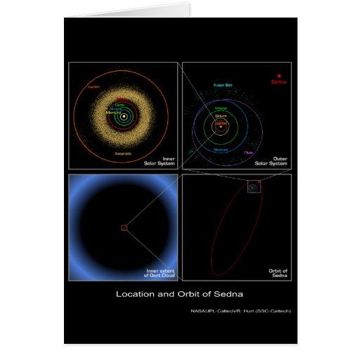 Ubicación y órbita de Sedna - NASA Felicitacion