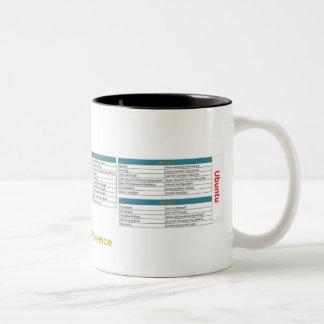 Ubuntu Reference Mug