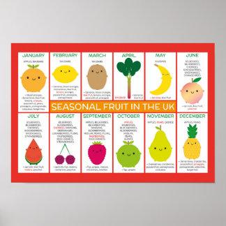 UK Seasonal Fruit Chart