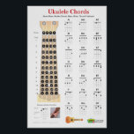 """Ukulele Chords Finger Chart and Fretboard Poster<br><div class=""""desc"""">Have the essential ukulele chords at your fingertips with this basic chord fingering poster. Show the chords A,  B,  C,  D,  E,  F and G in major,  minor and 7th fingerings. The essential chords and a fretboard poster,  for all players. A great resource for your practice area.</div>"""