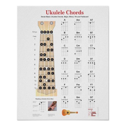 Ukulele Chords With Finger Numbers Music Sheets Chords Tablature