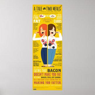 Un cuento de 2 comidas Infographic Posters
