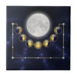 Un mes en la vida de la teja decorativa de la luna