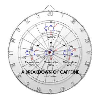 Una avería del cafeína (metabilitos del cafeína)