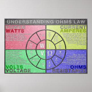 Understanding Ohms Law Pie Chart Poster