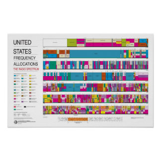 United States Frequency Allocations Chart 2003 Poster