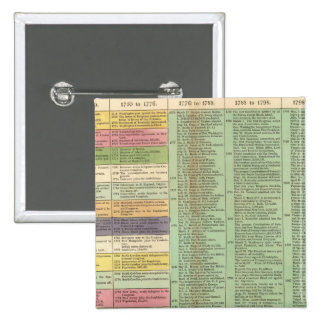 United States of America Timeline 2 Inch Square Button