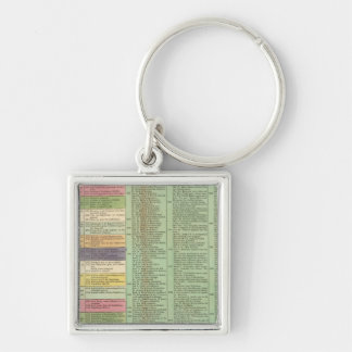 United States of America Timeline Silver-Colored Square Keychain