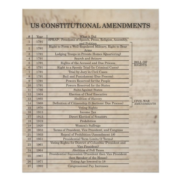 constitutional amendment 22 Cial notice of the date on which a state ratified a proposed constitutional amendment december 22 , 1789 south of the united states constitution of the.