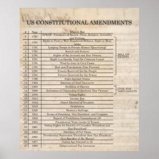 US Constitutional Amendments- UPDATED Print