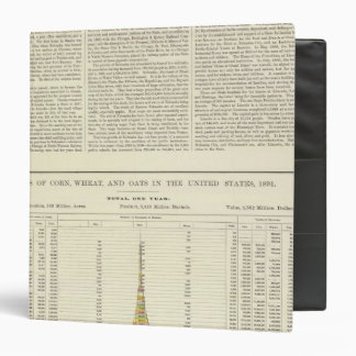 US Corn, Wheat, and Oats, 1870-1891 2 3 Ring Binder