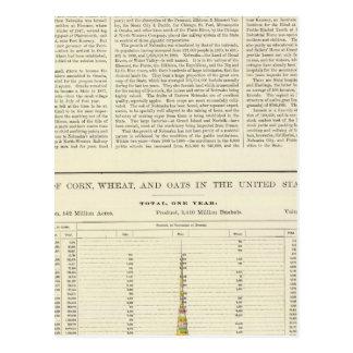 US Corn, Wheat, and Oats, 1870-1891 2 Postcard