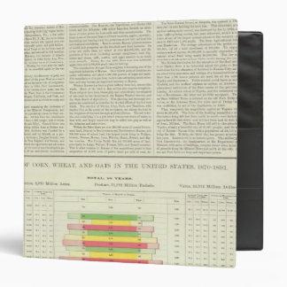 US Corn, Wheat, and Oats, 1870-1891 Binders