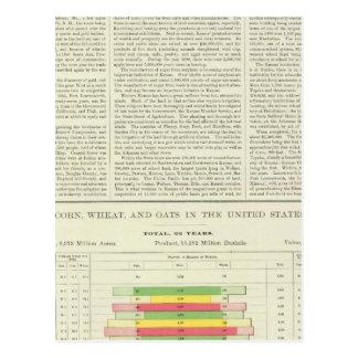 US Corn, Wheat, and Oats, 1870-1891 Postcard